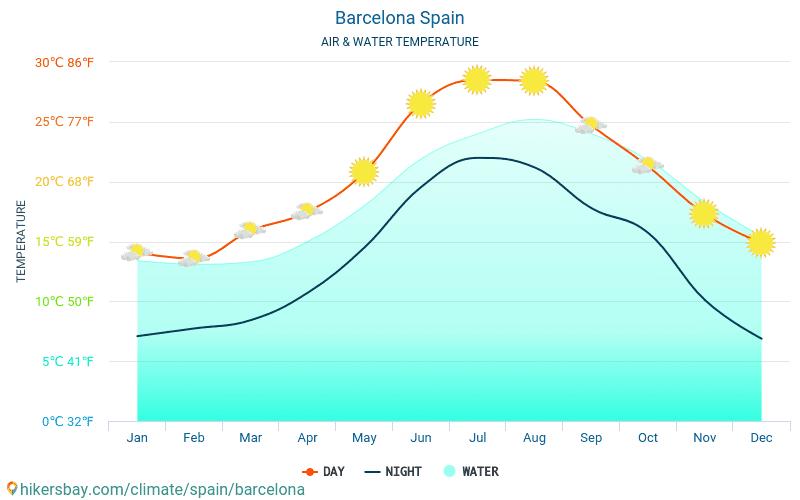 Barcelona - Temperatura del agua Barcelona (España) - mensual temperatura superficial del mar para los viajeros. 2015 - 2021 hikersbay.com