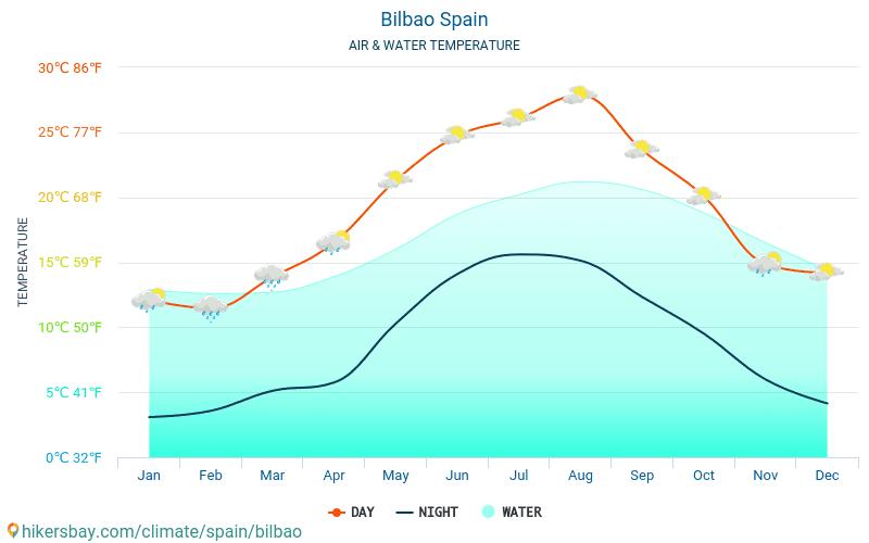 Bilbao - Vattentemperaturen i Bilbao (Spanien) - månadsvis havet yttemperaturer för resenärer. 2015 - 2021 hikersbay.com