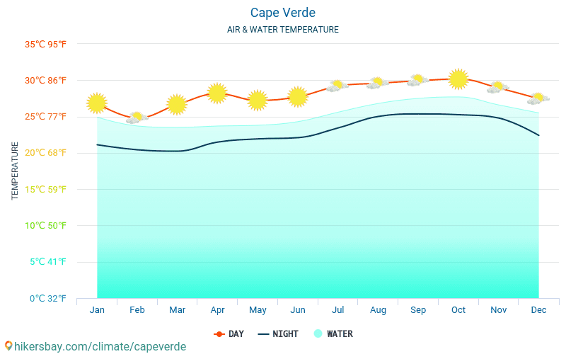 Kapp Verde - Temperaturen i Kapp Verde - månedlig havoverflaten temperaturer for reisende. 2015 - 2020 hikersbay.com