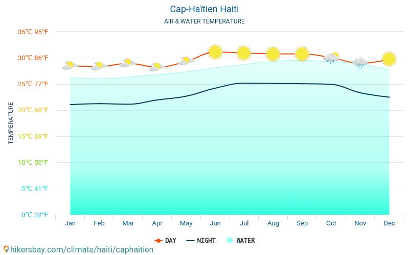 Cap-Haïtien - Ūdens temperatūra Cap-Haïtien (Haiti) - katru mēnesi jūras virsmas temperatūra ceļotājiem. 2015 - 2020 hikersbay.com