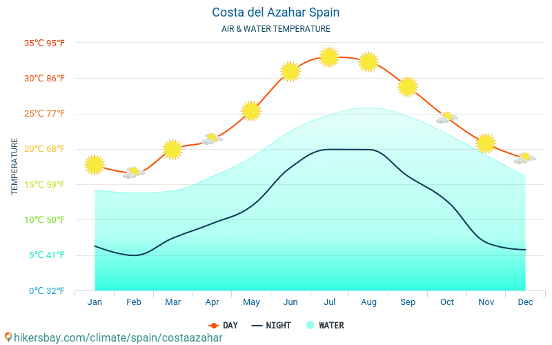 Costa Azahar - טמפרטורת המים ב טמפרטורות פני הים Costa Azahar (ספרד) - חודשי למטיילים. 2015 - 2021 hikersbay.com