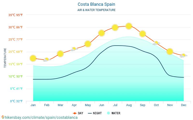 블랑카 해안 - 여행자를 위한 블랑카 해안 (스페인) -월별 바다 표면 온도에 물 온도. 2015 - 2021 hikersbay.com