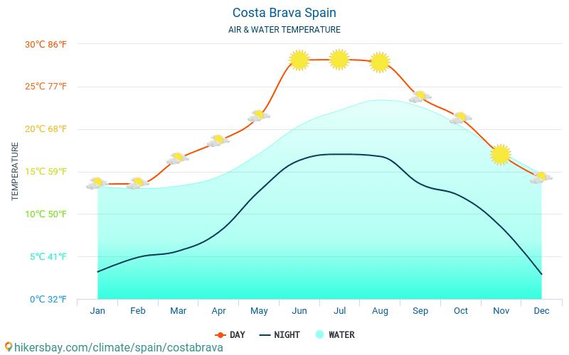 Κόστα Μπράβα - Θερμοκρασία του νερού στη Κόστα Μπράβα (Ισπανία) - μηνιαίες θερμοκρασίες Θαλλασσών για ταξιδιώτες. 2015 - 2021 hikersbay.com