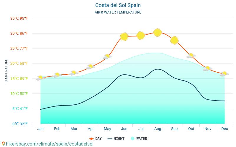 Costa del Sol - Costa del Sol (İspanya) - Aylık deniz yüzey sıcaklıkları gezginler için su sıcaklığı. 2015 - 2021 hikersbay.com