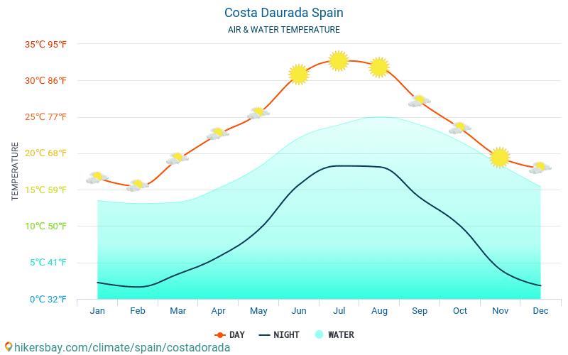 Costa Dorada - Θερμοκρασία του νερού στη Costa Dorada (Ισπανία) - μηνιαίες θερμοκρασίες Θαλλασσών για ταξιδιώτες. 2015 - 2021 hikersbay.com