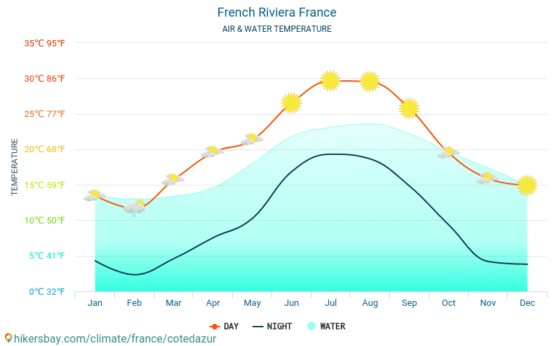 French Riviera - Water temperature in French Riviera (France) - monthly sea surface temperatures for travellers. 2015 - 2020 hikersbay.com
