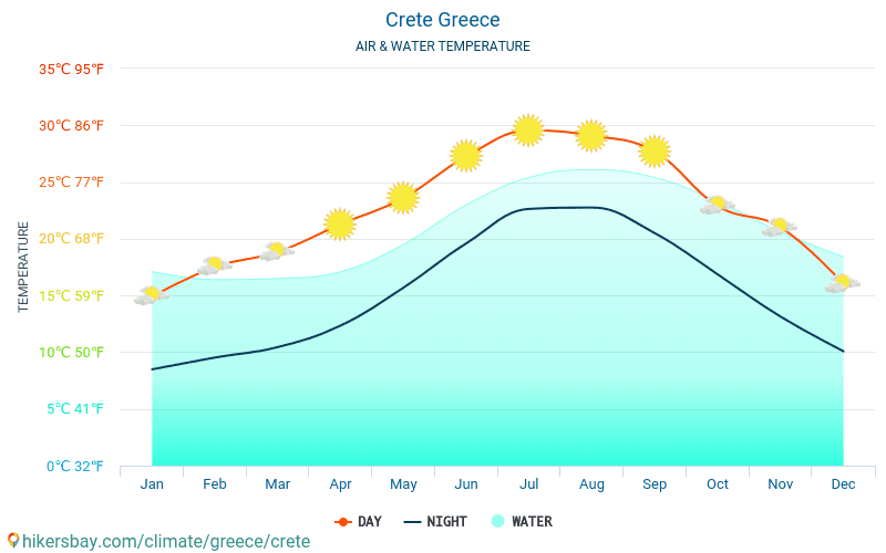 Crete - Water temperature in Crete (Greece) - monthly sea surface temperatures for travellers. 2015 - 2020 hikersbay.com