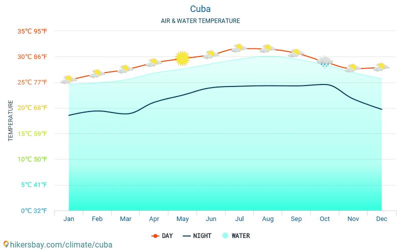 Κούβα - Θερμοκρασία του νερού στη Κούβα - μηνιαίες θερμοκρασίες Θαλλασσών για ταξιδιώτες. 2015 - 2021 hikersbay.com