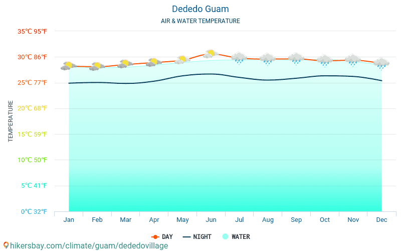 Dededo falu - Víz hőmérséklete a Dededo falu (Guam) - havi tenger felszíni hőmérséklet az utazók számára. 2015 - 2021 hikersbay.com