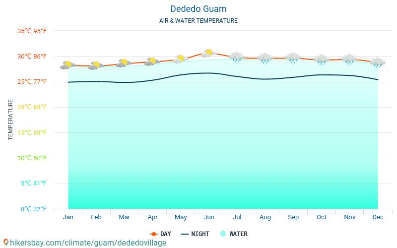 Dededo - Water temperature in Dededo (Guam) - monthly sea surface temperatures for travellers. 2015 - 2021 hikersbay.com