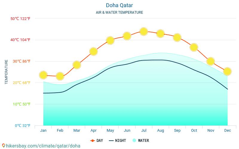 الدوحة - درجة حرارة الماء في درجات حرارة سطح البحر الدوحة (قطر) -شهرية للمسافرين. 2015 - 2021 hikersbay.com