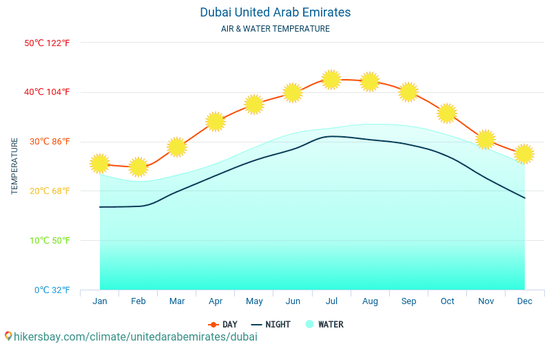 Dubai - Water temperature in Dubai (United Arab Emirates) - monthly sea surface temperatures for travellers. 2015 - 2020 hikersbay.com