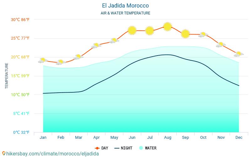 El Jadida - Víz hőmérséklete a El Jadida (Marokkó) - havi tenger felszíni hőmérséklet az utazók számára. 2015 - 2021 hikersbay.com