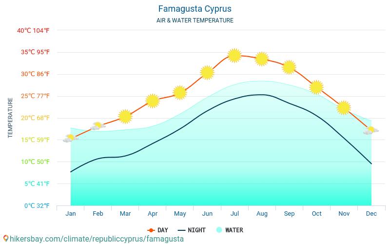 Famagusta - Temperatura del agua Famagusta (Chipre) - mensual temperatura superficial del mar para los viajeros. 2015 - 2021 hikersbay.com