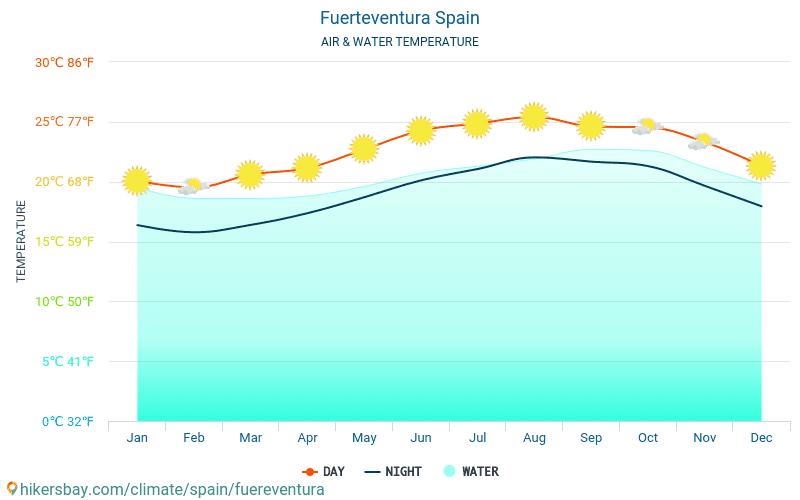 푸에르테벤투라 섬 - 여행자를 위한 푸에르테벤투라 섬 (스페인) -월별 바다 표면 온도에 물 온도. 2015 - 2021 hikersbay.com