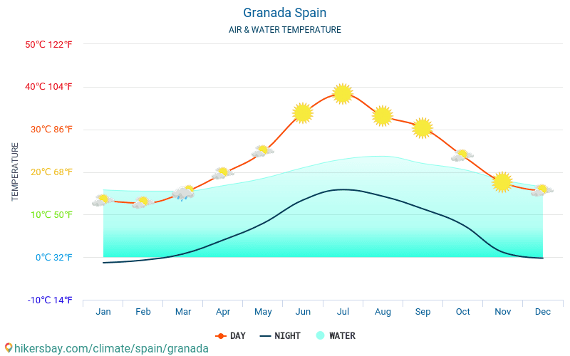 Гранада - Температурата на водата в Гранада (Испания) - месечни температури на морската повърхност за пътници. 2015 - 2021 hikersbay.com