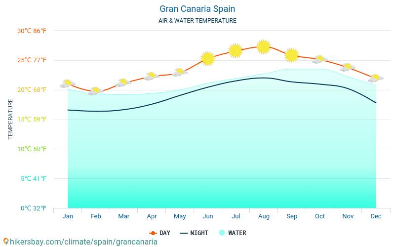 Grankanārija - Ūdens temperatūra Grankanārija (Spānija) - katru mēnesi jūras virsmas temperatūra ceļotājiem. 2015 - 2021 hikersbay.com