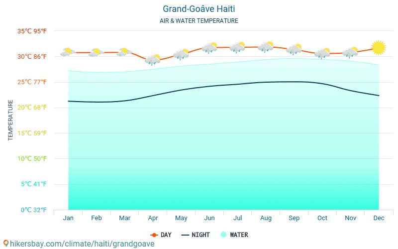 Grand-Goâve - Temperaturen i Grand-Goâve (Haiti) - månedlig havoverflaten temperaturer for reisende. 2015 - 2020 hikersbay.com