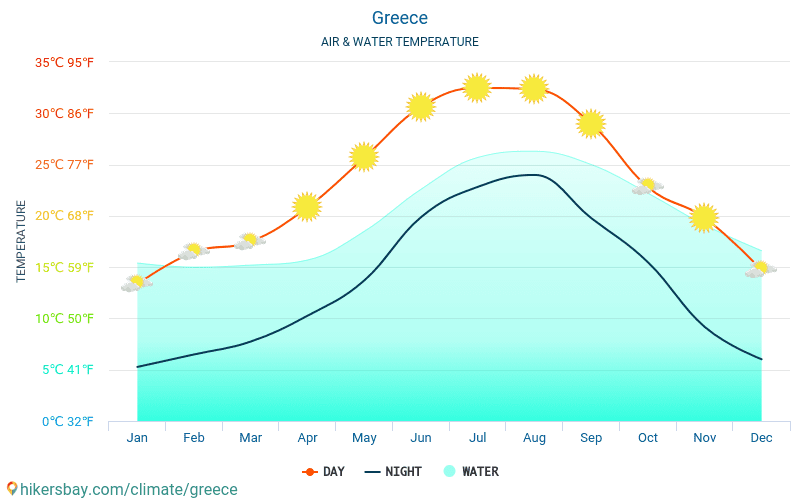 Greece - Water temperature in Greece - monthly sea surface temperatures for travellers. 2015 - 2020 hikersbay.com