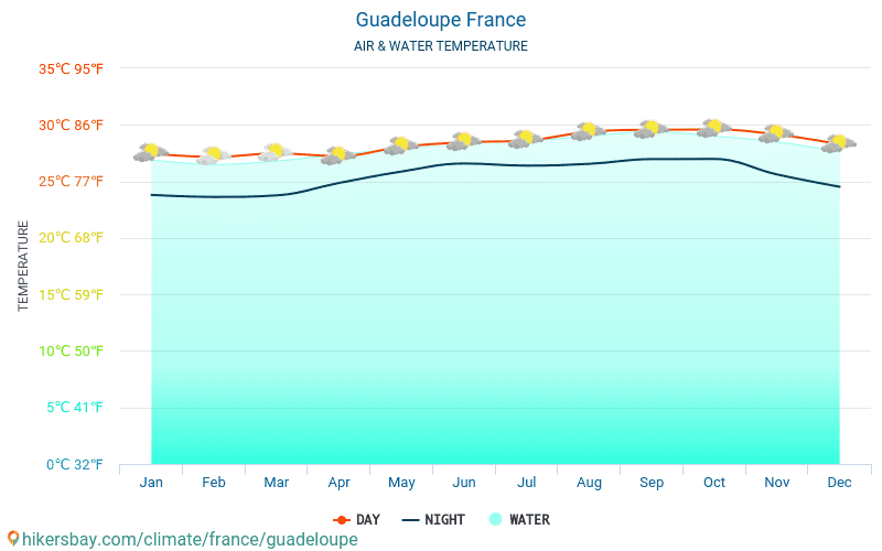 Guadeloupe - Water temperature in Guadeloupe (France) - monthly sea surface temperatures for travellers. 2015 - 2020 hikersbay.com