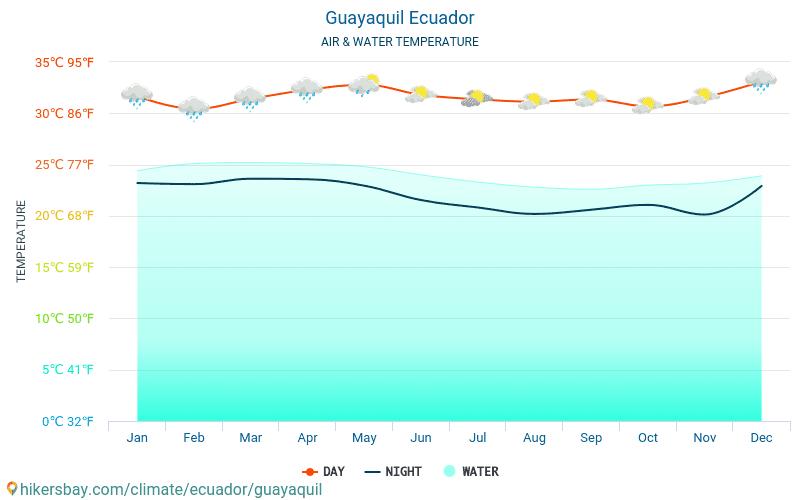 Guayaquil - Teplota vody v Guayaquil (Ekvádor) - měsíční povrchové teploty moře pro hosty. 2015 - 2021 hikersbay.com
