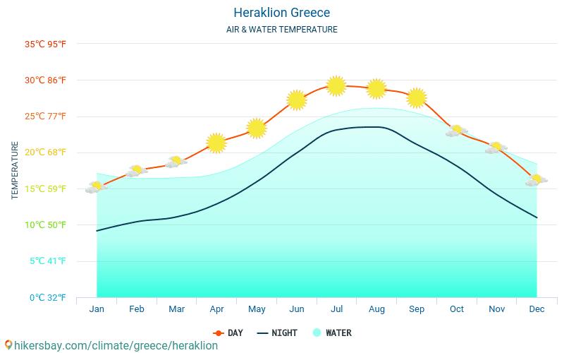 Iráklio - Víz hőmérséklete a Iráklio (Görögország) - havi tenger felszíni hőmérséklet az utazók számára. 2015 - 2021 hikersbay.com