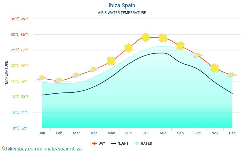 إيبيزا - درجة حرارة الماء في درجات حرارة سطح البحر إيبيزا (إسبانيا) -شهرية للمسافرين. 2015 - 2021 hikersbay.com