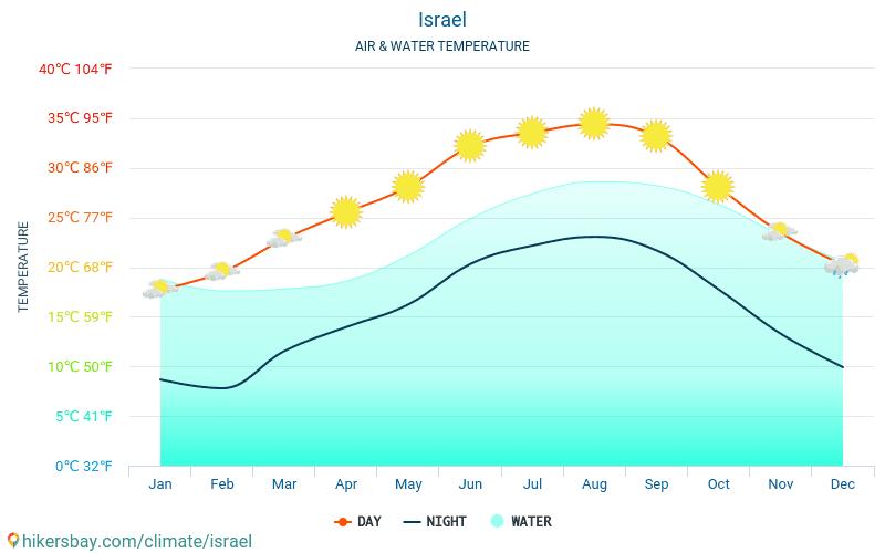 Israel - Temperaturen i Israel - månedlig havoverflaten temperaturer for reisende. 2015 - 2021 hikersbay.com