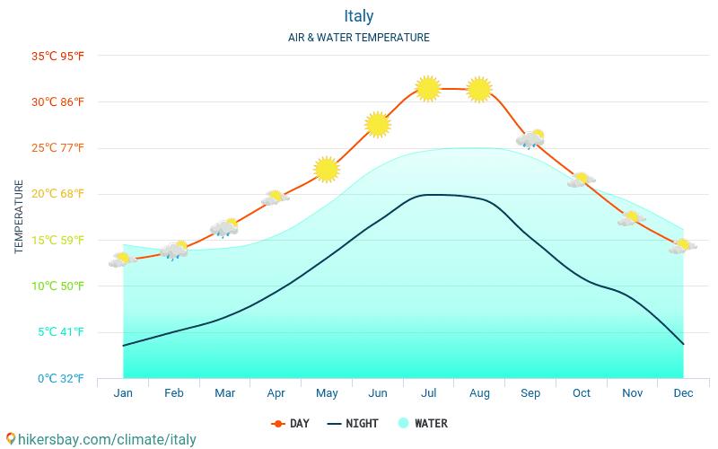 Італія - Температура води в Італія - щомісяця температура поверхні моря для мандрівників. 2015 - 2021 hikersbay.com