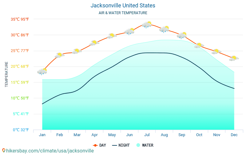 Jacksonville - Water temperature in Jacksonville (United States) - monthly sea surface temperatures for travellers. 2015 - 2020 hikersbay.com