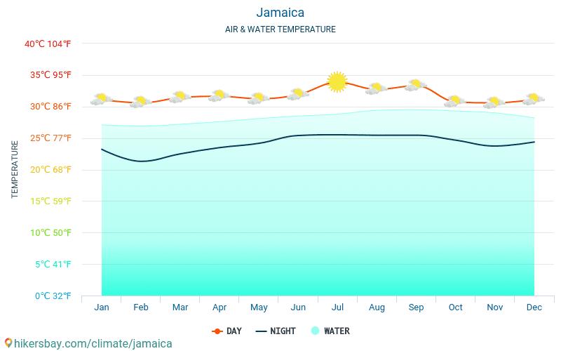 Jamaica - Víz hőmérséklete a Jamaica - havi tenger felszíni hőmérséklet az utazók számára. 2015 - 2021 hikersbay.com
