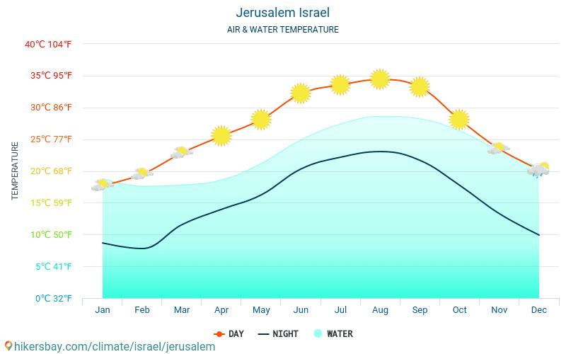 Jerusalem - Temperaturen i Jerusalem (Israel) - månedlig havoverflaten temperaturer for reisende. 2015 - 2021 hikersbay.com