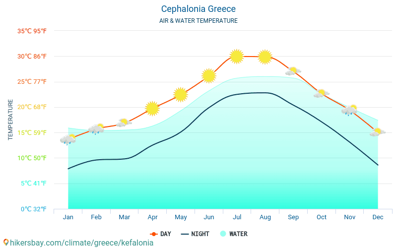 Cephalonia - Water temperature in Cephalonia (Greece) - monthly sea surface temperatures for travellers. 2015 - 2020 hikersbay.com