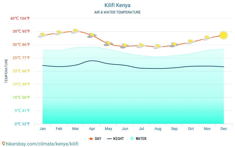 Kilifi - Wassertemperatur im Kilifi (Kenia) - monatlich Meer Oberflächentemperaturen für Reisende. 2015 - 2021 hikersbay.com
