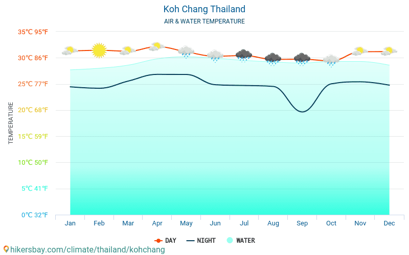 Koh Chang - Water temperature in Koh Chang (Thailand) - monthly sea surface temperatures for travellers. 2015 - 2020 hikersbay.com
