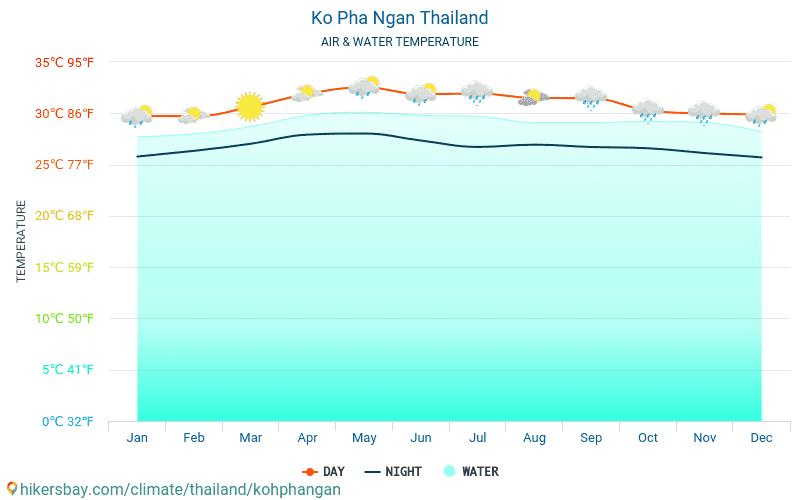 Koh Phangan - Ūdens temperatūra Koh Phangan (Taizeme) - katru mēnesi jūras virsmas temperatūra ceļotājiem. 2015 - 2021 hikersbay.com