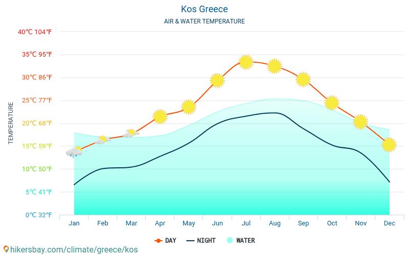 Kos - Veden lämpötila Kos (Kreikka) - kuukausittain merenpinnan lämpötilat matkailijoille. 2015 - 2021 hikersbay.com