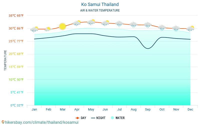 Ko Samui - Ūdens temperatūra Ko Samui (Taizeme) - katru mēnesi jūras virsmas temperatūra ceļotājiem. 2015 - 2021 hikersbay.com
