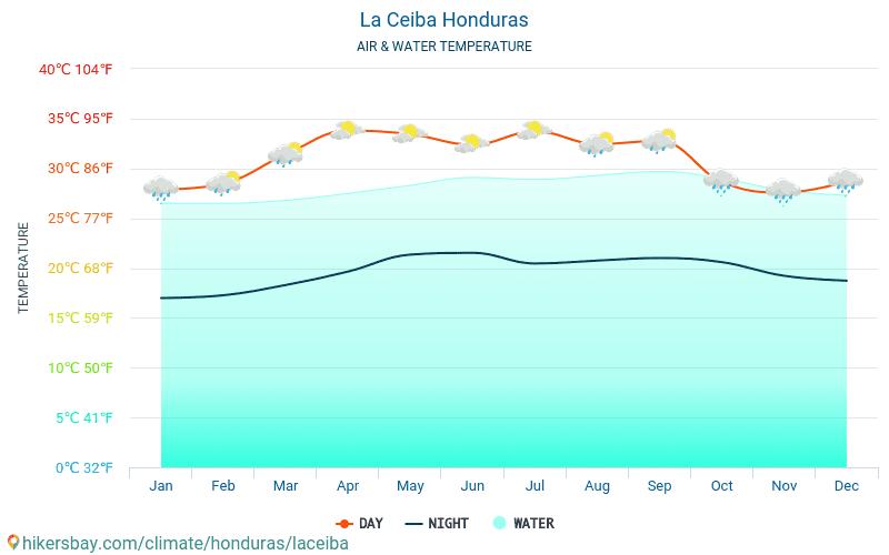 La Ceiba - Veden lämpötila La Ceiba (Honduras) - kuukausittain merenpinnan lämpötilat matkailijoille. 2015 - 2021 hikersbay.com