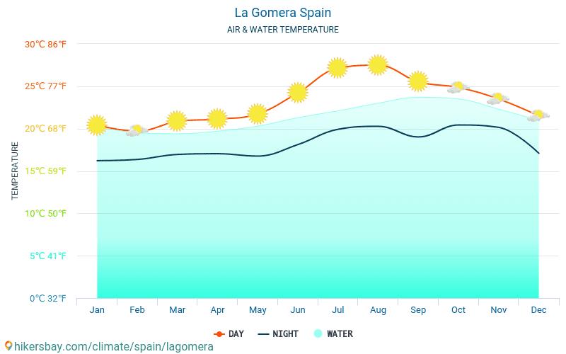 라고메라 섬 - 여행자를 위한 라고메라 섬 (스페인) -월별 바다 표면 온도에 물 온도. 2015 - 2021 hikersbay.com