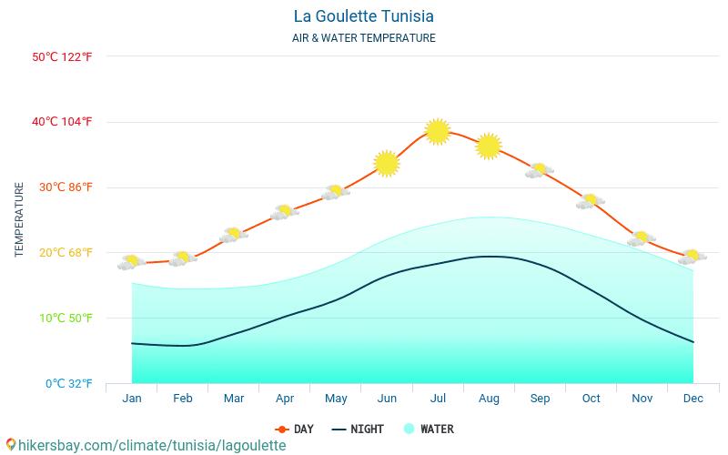 La Goulette - Teplota vody v La Goulette (Tunisko) - měsíční povrchové teploty moře pro hosty. 2015 - 2021 hikersbay.com