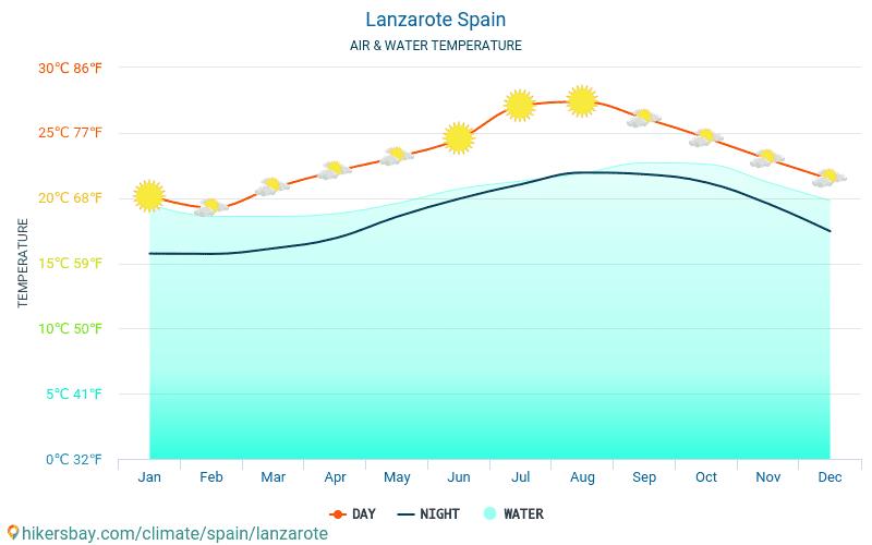 Lanzarote - Temperatura apei în Lanzarote (Spania) - lunar mare temperaturile de suprafață pentru călătorii. 2015 - 2021 hikersbay.com