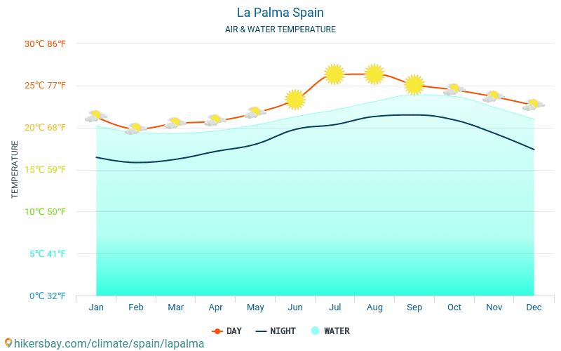 La Palma - Temperatura apei în La Palma (Spania) - lunar mare temperaturile de suprafață pentru călătorii. 2015 - 2021 hikersbay.com