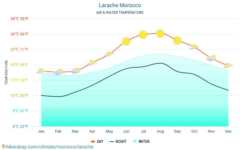 Larache - Víz hőmérséklete a Larache (Marokkó) - havi tenger felszíni hőmérséklet az utazók számára. 2015 - 2021 hikersbay.com
