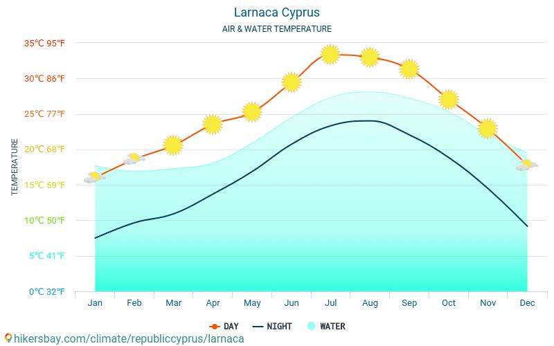 Lárnaca - Temperatura del agua Lárnaca (Chipre) - mensual temperatura superficial del mar para los viajeros. 2015 - 2021 hikersbay.com