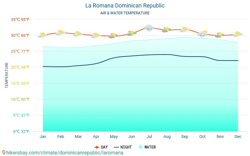 La Romana - Temperaturen i La Romana (Den dominikanske republikk) - månedlig havoverflaten temperaturer for reisende. 2015 - 2021 hikersbay.com