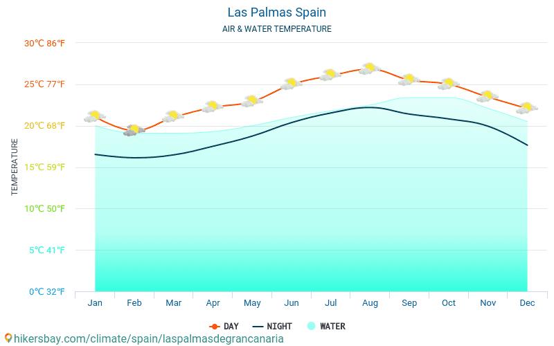 라스팔마스 - 여행자를 위한 라스팔마스 (스페인) -월별 바다 표면 온도에 물 온도. 2015 - 2021 hikersbay.com