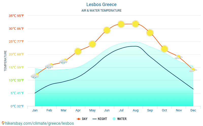 Lesbos - Water temperature in Lesbos (Greece) - monthly sea surface temperatures for travellers. 2015 - 2020 hikersbay.com