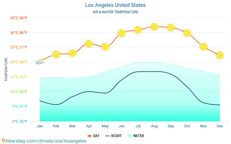 Los Angeles - Water temperature in Los Angeles (United States) - monthly sea surface temperatures for travellers. 2015 - 2020 hikersbay.com