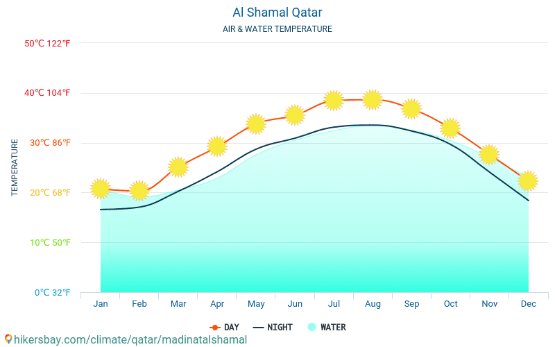 Al Shamal - Water temperature in Al Shamal (Qatar) - monthly sea surface temperatures for travellers. 2015 - 2020 hikersbay.com